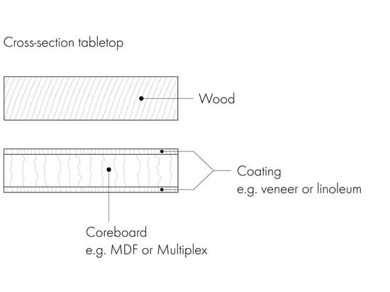 Spiseborde Grafisk 4 - tværsnit bordplade